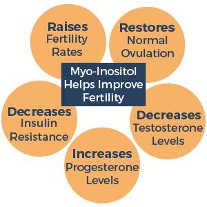 myo-inositol có tác dụng gì