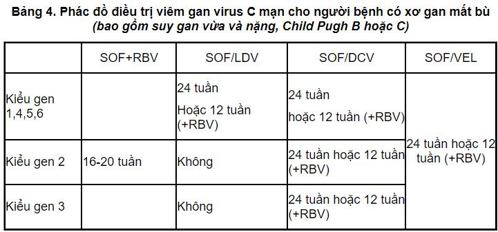 Phác đồ điều trị viêm gan virus C